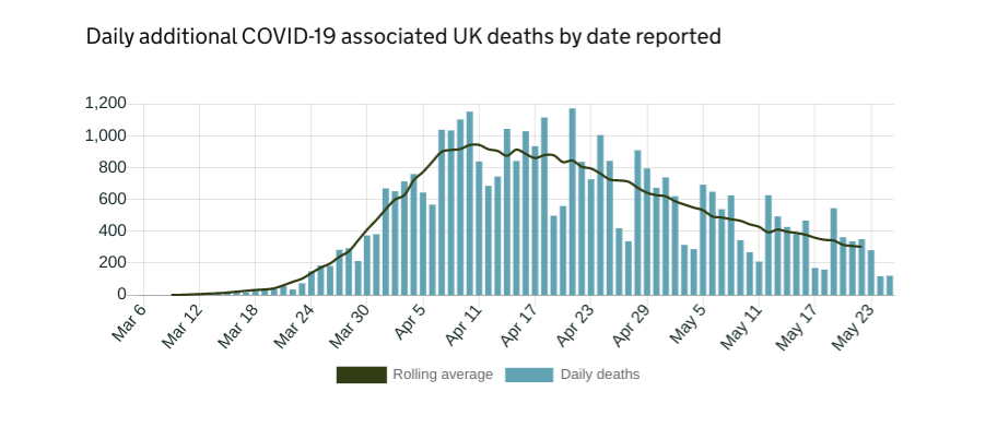 The graph shows a peak mortality figure of around 1,200 deaths per day in early April, before a slow decline to a current rate of around 300 deaths per day